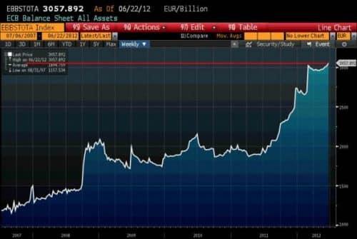 Pourquoi une baisse des taux d'intérêt de la BCE Peut-elle conduire à une baisse des taux d'intérêt pour l'ensemble des crédits ?