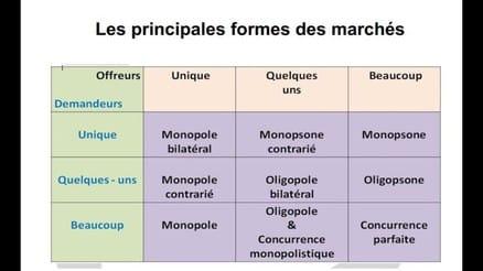 Quelles sont les caractéristiques d'un marché concurrentiel ?
